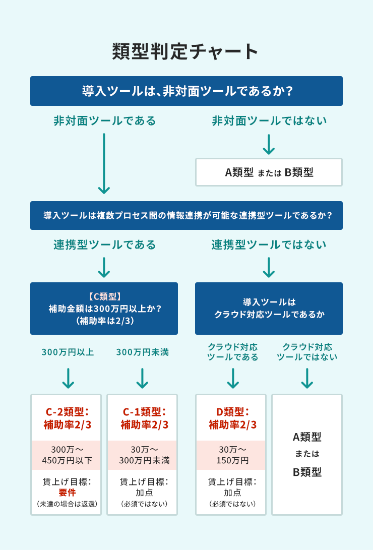 類型判定チャート